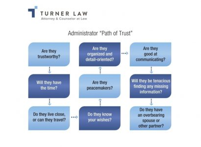 "Administrator ""Path of Trust"""